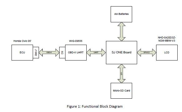 CMPE240_F13_OBDproj_Functional_Block_Diagram file cmpe240 f13 obdproj functional block diagram jpg embedded ecu block diagram at bayanpartner.co