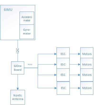 CmpE244_S14_Divine_WINd_Quadcopter_Block_Diagram s14 divine wind embedded systems learning academy  at sewacar.co
